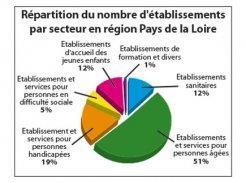 FEHAP Pays de la Loire